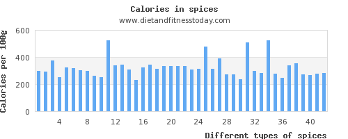 spices vitamin d per 100g