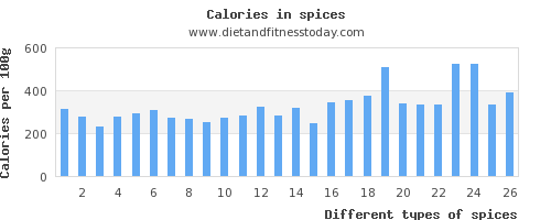 spices vitamin k per 100g