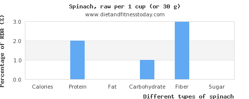 nutritional value and nutritional content in spinach