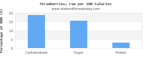 carbs and nutrition facts in strawberries per 100 calories