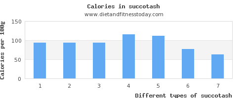 succotash saturated fat per 100g