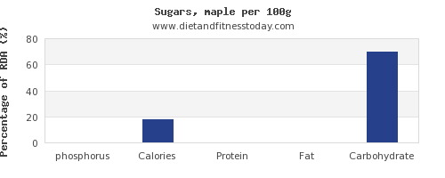 phosphorus and nutrition facts in sugar per 100g