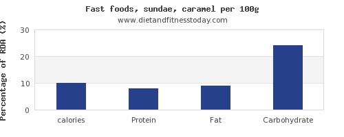 calories and nutrition facts in sundae per 100g