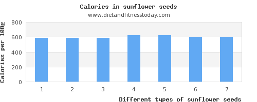 sunflower seeds potassium per 100g