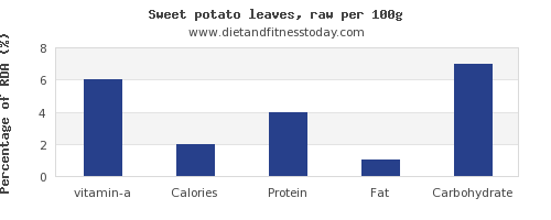 vitamin a and nutrition facts in sweet potato per 100g