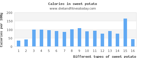 sweet potato folic acid per 100g