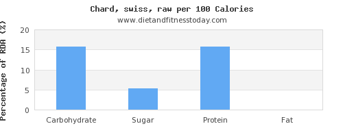 carbs and nutrition facts in swiss chard per 100 calories