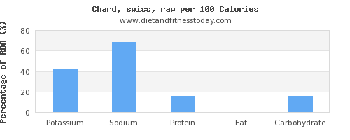 potassium and nutrition facts in swiss chard per 100 calories