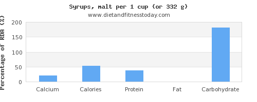 calcium and nutritional content in syrups