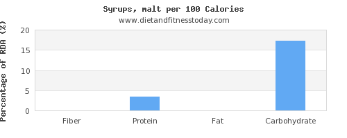 fiber and nutrition facts in syrups per 100 calories