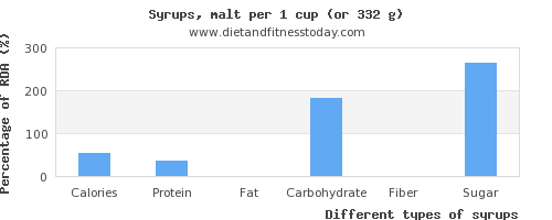 nutritional value and nutritional content in syrups