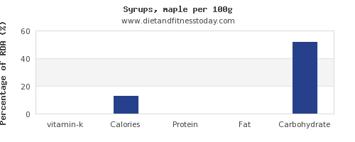vitamin k and nutrition facts in syrups per 100g
