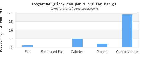 fat and nutritional content in tangerine