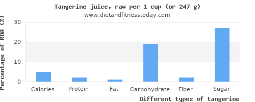 nutritional value and nutritional content in tangerine