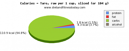 saturated fat, calories and nutritional content in taro