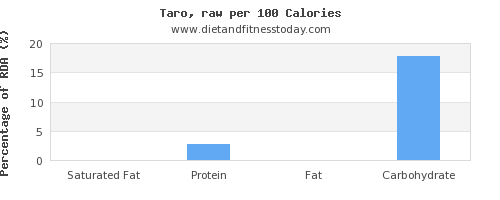 saturated fat and nutrition facts in taro per 100 calories