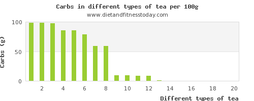 tea nutritional value per 100g