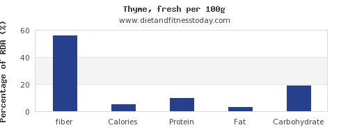 fiber and nutrition facts in thyme per 100g