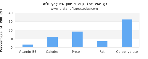 vitamin b6 and nutritional content in tofu