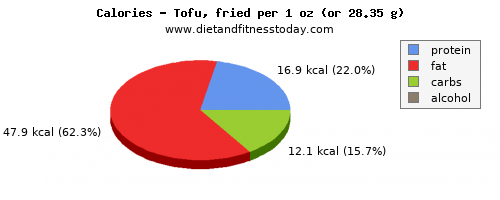 vitamin c, calories and nutritional content in tofu