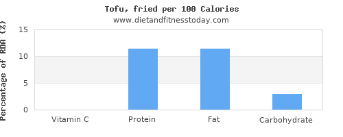 vitamin c and nutrition facts in tofu per 100 calories