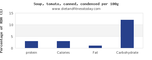 protein and nutrition facts in tomato soup per 100g