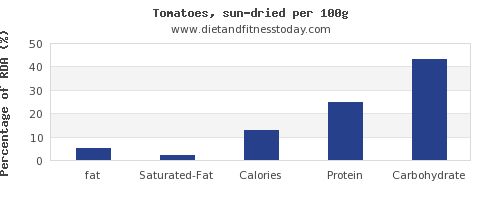fat and nutrition facts in tomatoes per 100g