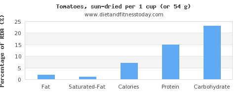 fat and nutritional content in tomatoes