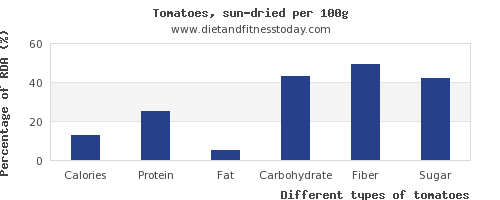 nutritional value and nutrition facts in tomatoes per 100g