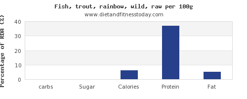 carbs and nutrition facts in trout per 100g