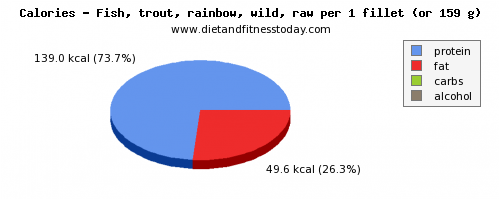 iron, calories and nutritional content in trout