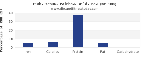 iron and nutrition facts in trout per 100g