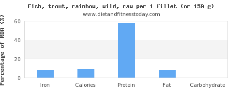 iron and nutritional content in trout