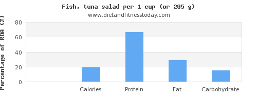 fiber and nutritional content in tuna salad