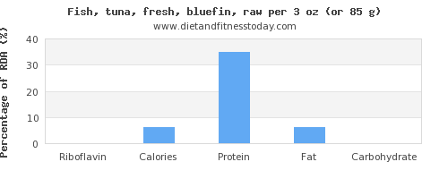 riboflavin and nutritional content in tuna