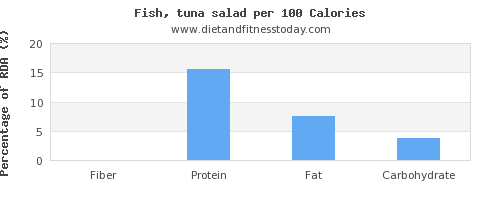 fiber and nutrition facts in tuna salad per 100 calories