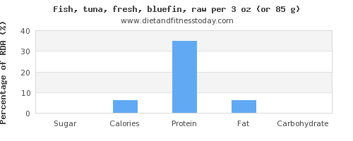 sugar and nutritional content in tuna