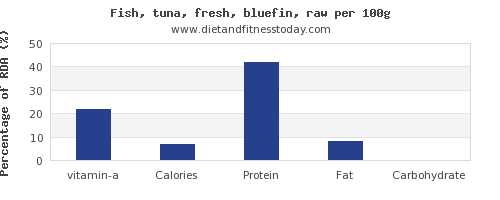 vitamin a and nutrition facts in tuna per 100g