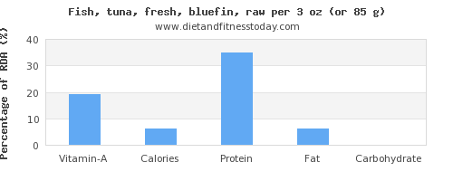 vitamin a and nutritional content in tuna