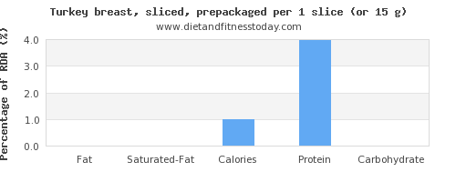 fat and nutritional content in turkey breast