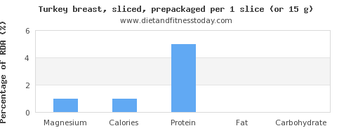 magnesium and nutritional content in turkey breast