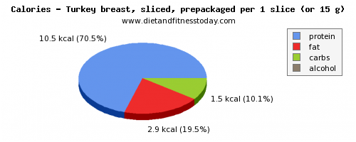 saturated fat, calories and nutritional content in turkey breast