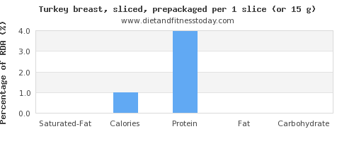 saturated fat and nutritional content in turkey breast