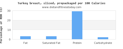fat and nutrition facts in turkey breast per 100 calories