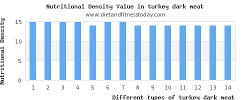 turkey dark meat niacin per 100g
