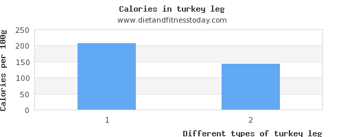 turkey leg carbs per 100g