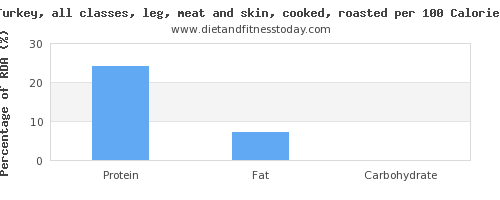 vitamin k and nutrition facts in turkey leg per 100 calories