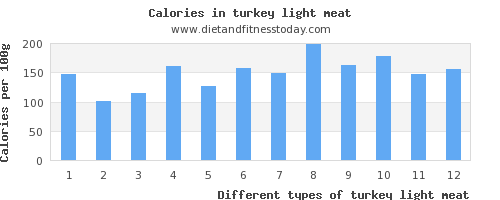 turkey light meat sugar per 100g