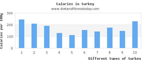 turkey vitamin k per 100g