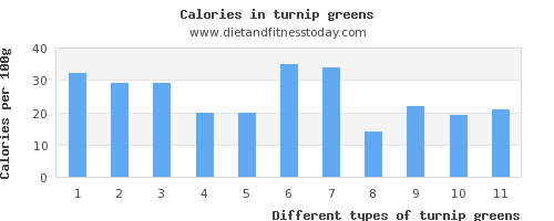 turnip greens calcium per 100g